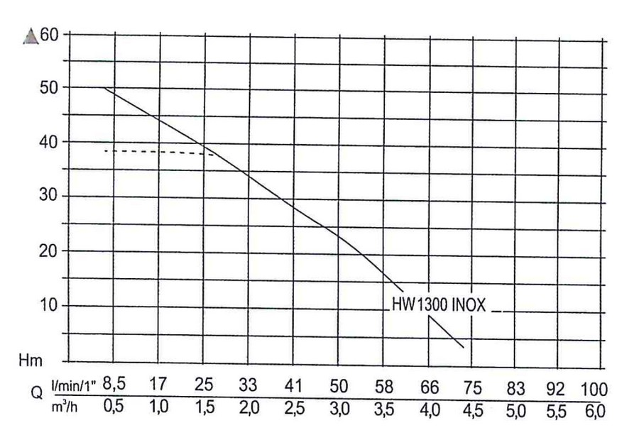 HW 1300 Inox - výkonová křivka