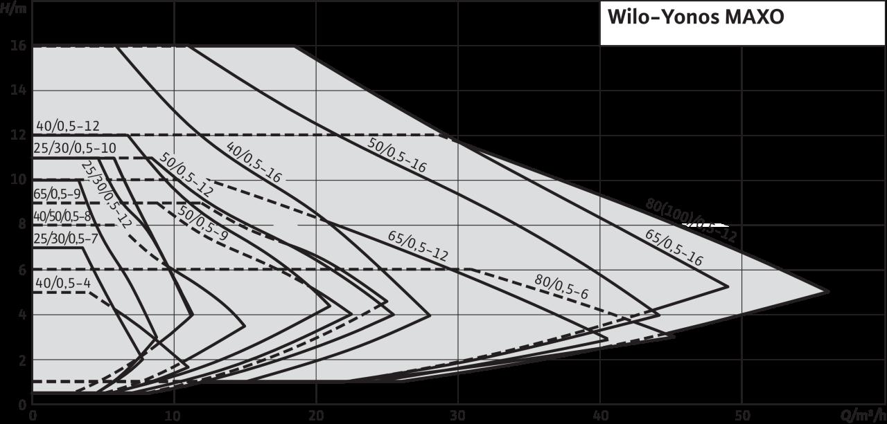 Wilo Yonos MAXO - výkonová křivka